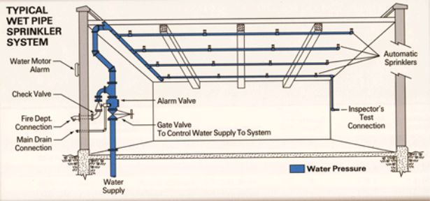 Home Sprinkler System Design Picture 2018