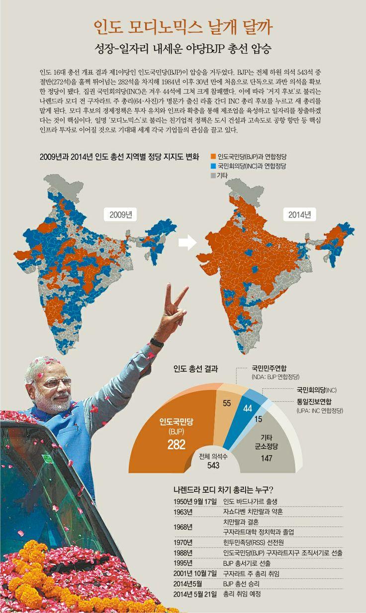 인도 10년만에 정권교체