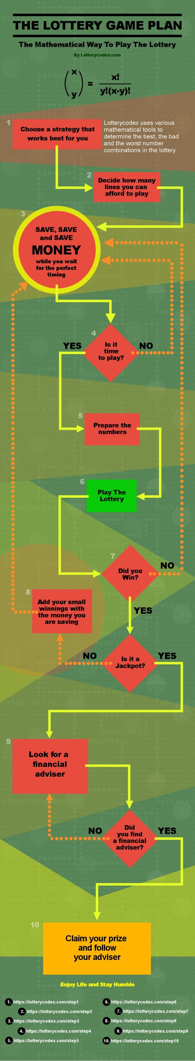 The Lotterycodex Lottery Game Plan