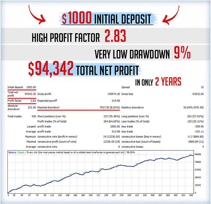 Canadian oil price dubai property