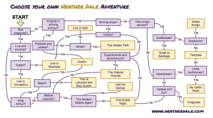 Can't decide which Heather Dale album to listen to next? Try our handy flowchart!