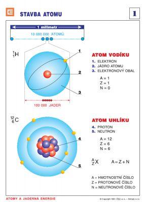 Fólie pro dataprojektor – Atomy a jaderná energie Soubor obsahuje brožuru s texty a grafické panely s tématy od stavby atomu, přes reaktor až po vyhořelé jaderné palivo.