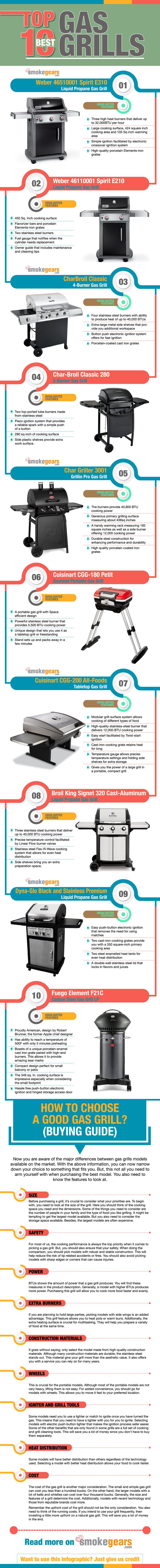 #GasGrill #GasSmoker #BBQ #Grill #Grilling Top 10 Best Gas Grill Infographic Design  Our Best Choice Gas Grills Smokers: 	 1 Weber 46510001 Spirit E310 Liquid Propane Gas Grill 2. Weber 46110001 Spirit E210 Liquid Propane Gas Grill 3. CharBroil Classic 4-Burner Gas Grill 4. Char-Broil Classic 280 2-Burner Gas Grill 5. Char-Griller 3001 Grillin Pro Gas Grill 6. Cuisinart CGG-180 Petit Gourmet Portable Gas Grill 7. Cuisinart CGG-200 All-Foods 12,000-BTU Tabletop Gas Grill