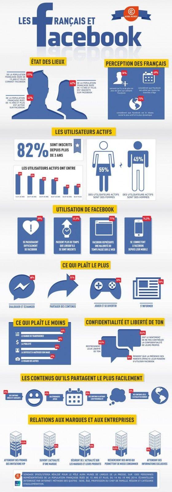 #INFOGRAPHIE #RÉSEAUX SOCIAUX : http://www.socialshaker.com/blog/2014/10/10/etude-francais-facebook-2014/ Statistiques de Facebook en France