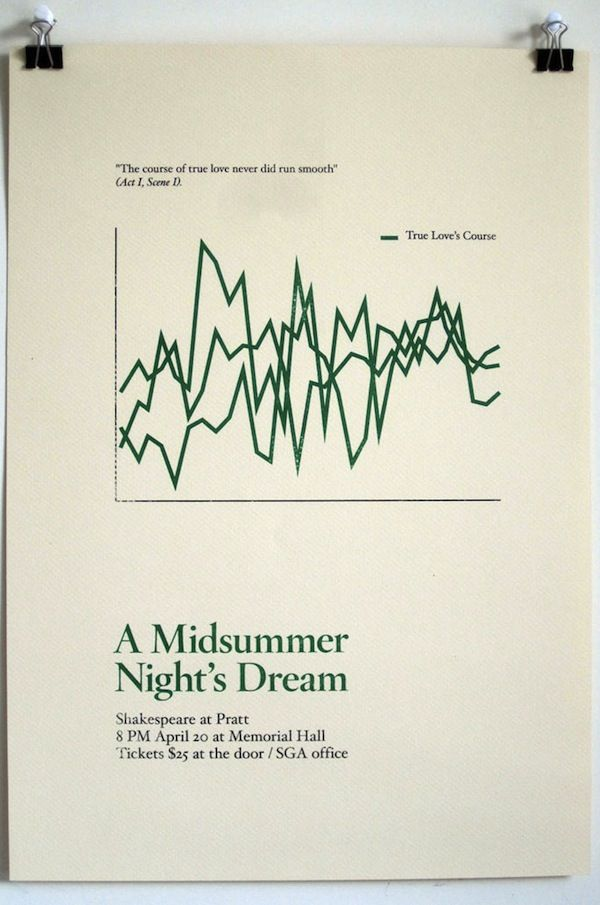 Shakespeare Quotes As Minimalistic Diagrams