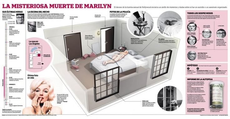 The death of Marilyn Monroe, by Juan Colombato