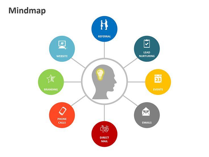 Editable PowerPoint Template: Mind Map Framework