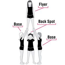 Cheer Tips For Beginners | Cheer Try Out Tips: Stunt Groups 101 | Cheerleading Blog