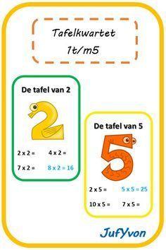Leuk en leerzaam voor in de klas: een tafelkwartet!  Hieronder de kwartetten voor de tafels van 1 t/m 5.  Later volgen die voor de tafels va...