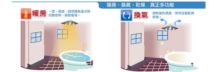 六合一浴室多功能光暖機,暖房,換氣,乾燥,真正多功能