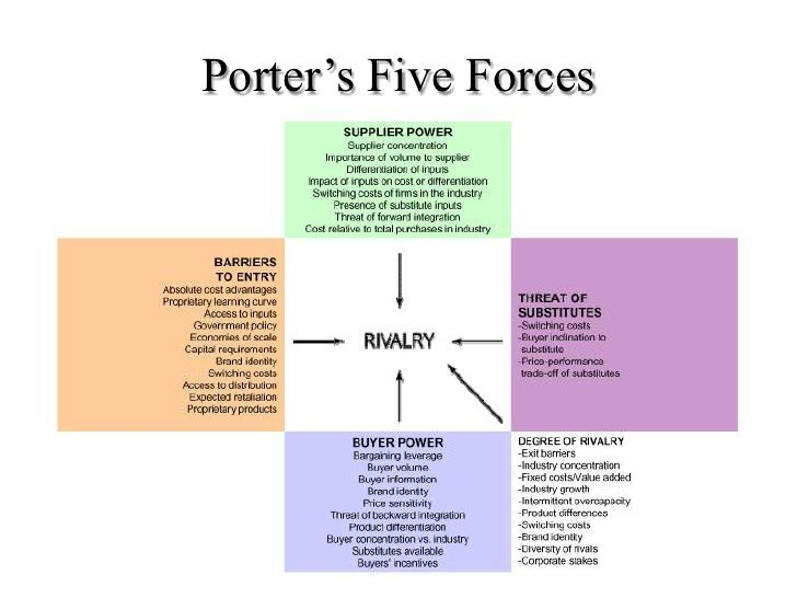 imax porter s five forces From the imax corporation, dmx and mpx, as an example of how a theatre  we  will consider them in terms of porter's (1980) five forces.