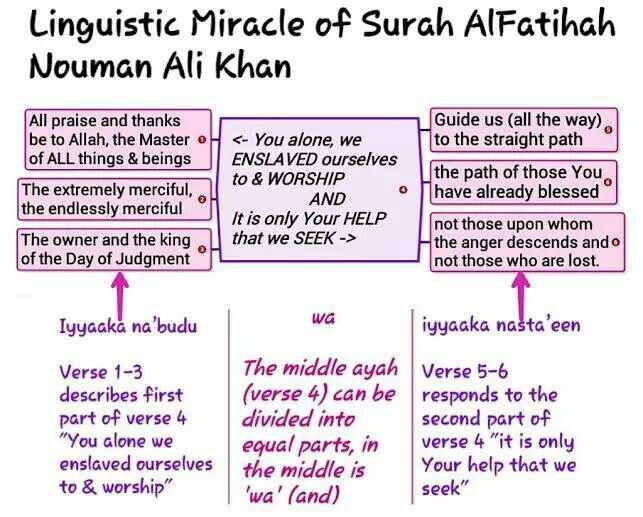 Qur'an al-Fatihah  - Linguistic Miracle by Nouman Ali Khan