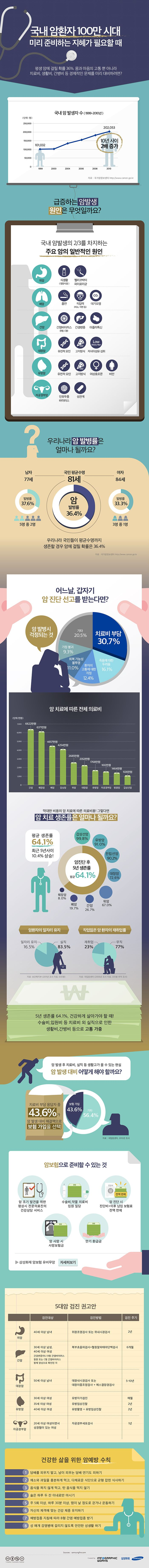 infographic 암 발생과 예방 Created by Infographicworks / samsung lifecare Designer_Han Juhee