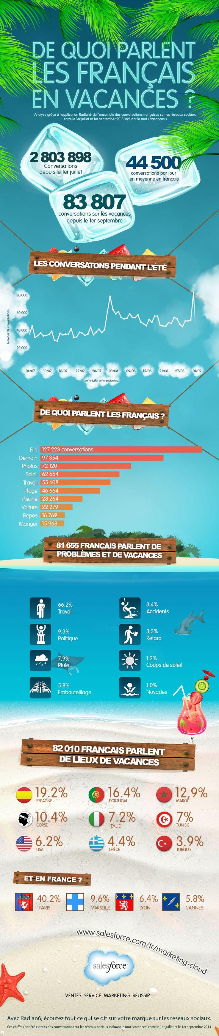 Sur le web, de quoi parlent les Français en vacances ?
