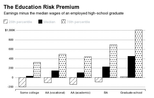 Is College Worth It? Some High School Grads Earn More - Businessweek