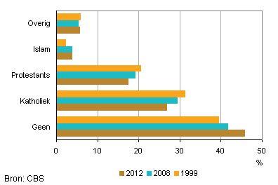 Het aantal mensen dat de kerk bezoekt is de laatste jaren sterk gedaald.