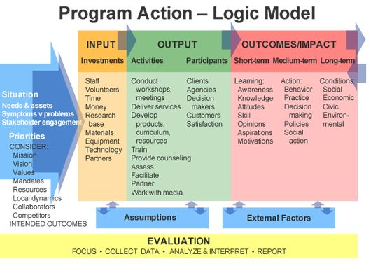program logic model template Work information Pinterest