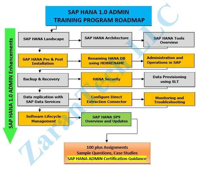 SAP HANA Admin Training Roadmap More Info @    wwwzarantech - sap solution manager resume