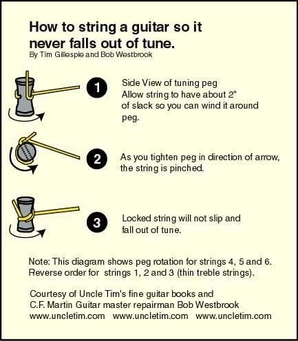 Fender locking tuner RANT... - MyLesPaul.com