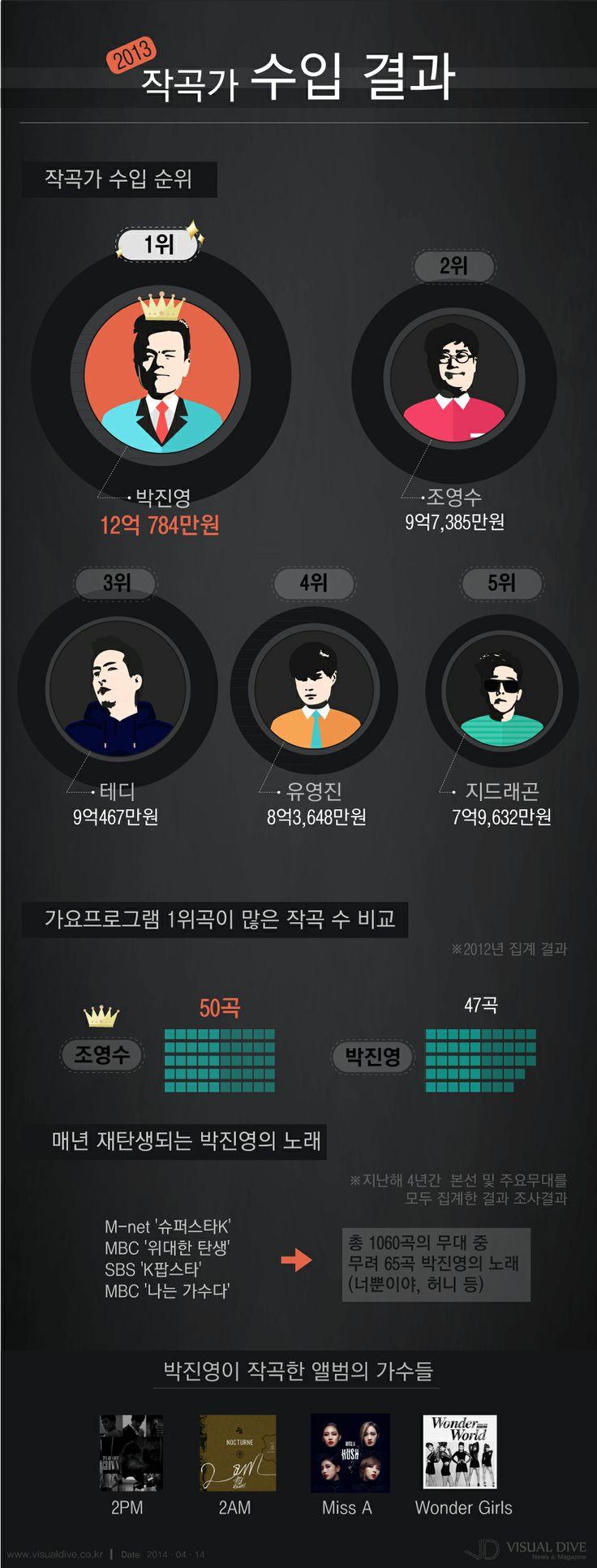 '2013년 저작권료 수입' 1위 JYP 박진영, 2위 조영수 작곡가 [인포그래픽]  #music #Infographic ⓒ 비주얼다이브 무단 복사·전재·재배포