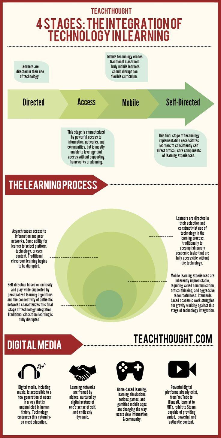 Integración de la tecnología en el aula.
