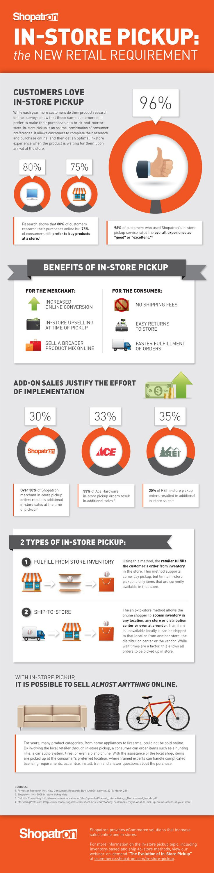 In-Store Pickup: The New Retail Requirement. An infographic by Mark Grondin,  SVP of Marketing at Shopatron