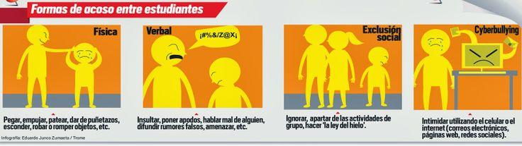 Formas de bullying (el acoso escolar) entre los estudiantes