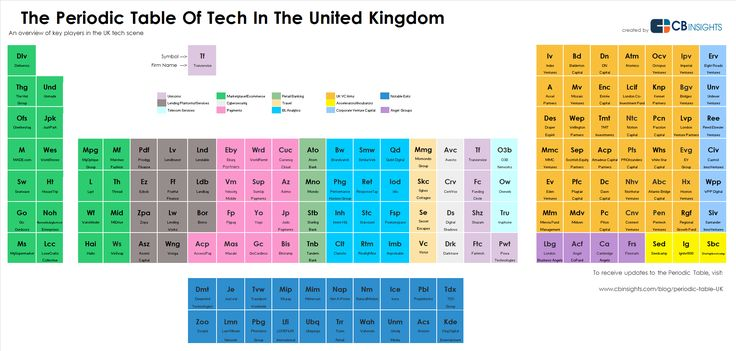 The Periodic Table Of UK Tech I CBinsights