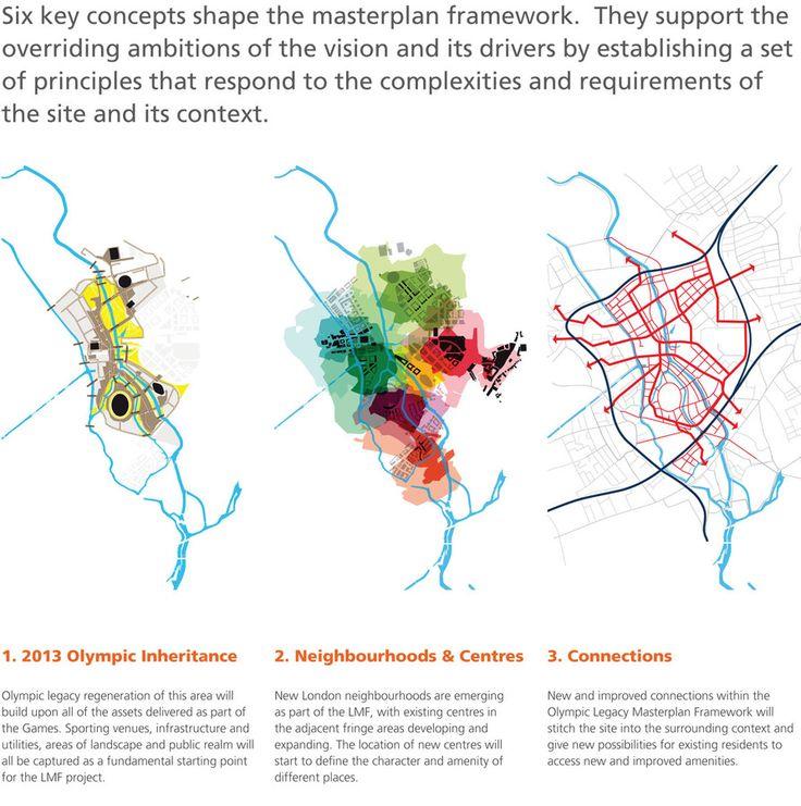 Concepts making master plan frameworks colours. ( Via Sharon O'Gara, www.zhan.renren.com)