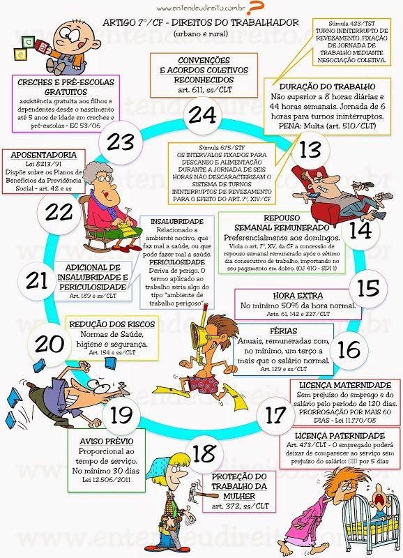 ENTENDEU DIREITO OU QUER QUE DESENHE ???: DIREITOS DO TRABALHADOR URBANO E RURAL - Artigo 7º/CF