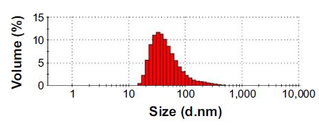 Figure 3 Size-distribution analysis by dynamic light scattering.