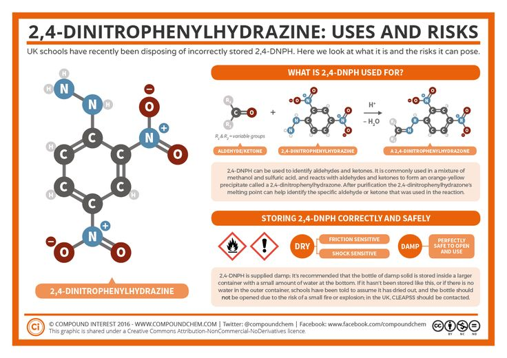 In the UK, school chemistry departments found themselves unexpectedly hitting the headlines last week due to a chemical used in A level chemistry practicals. The chemical involved was 2,4-dinitroph…