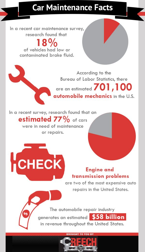 The automobile repair industry generates an estimated $58 billion in revenue throughout the United States.