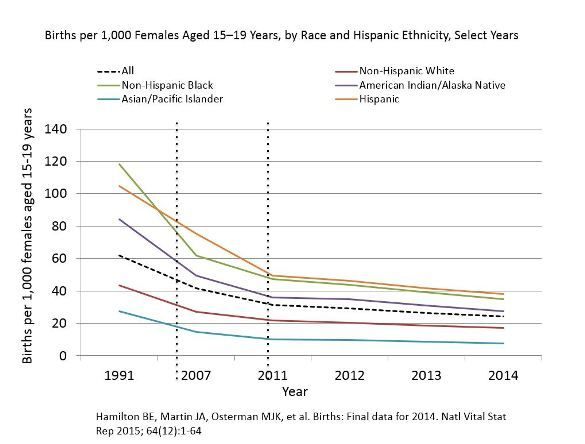 Birth Rates (Live Births) per 1,000 Females Aged 15–19 Years, by Race and Hispanic Ethnicity, Select Years. Click on image for data point details.
