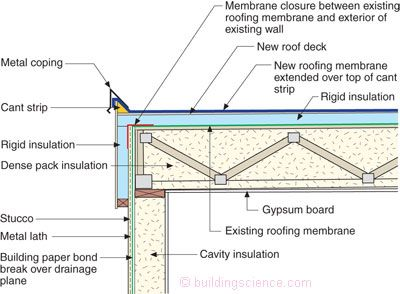 68 Best Images About Framing On Pinterest Ice Dams Roof