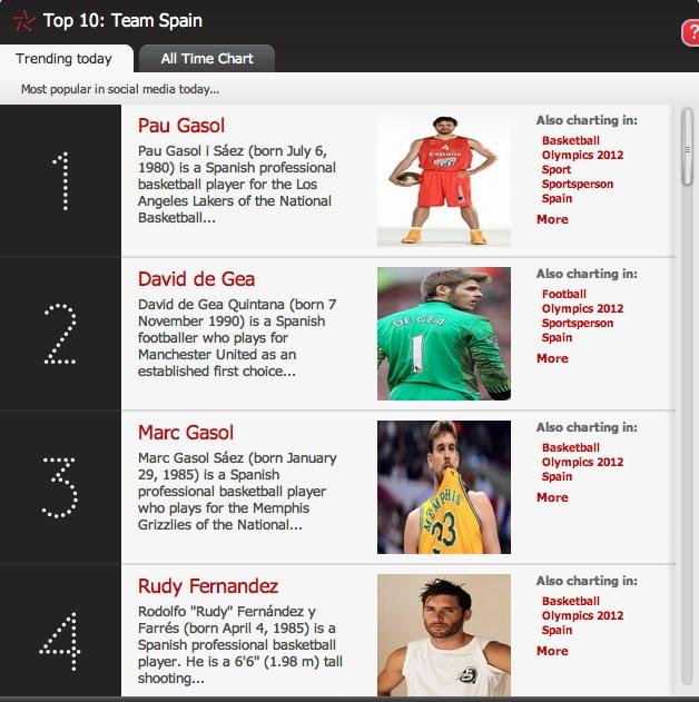 4 deportistas españoles más influyentes en las redes sociales