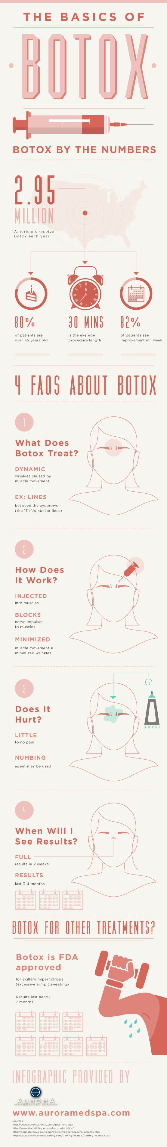 The Basics of Botox ......Botox is a toxin extracted from the bacteria clostridium botulinum. Which is used as an anti paralytic agent, it relaxes muscles. Hence it is injected into the facial muscles to provide strength and also rejuvenates the nerves resulting in a relaxed and a line free skin. ...... Here are some facts about Botox ....kur <3