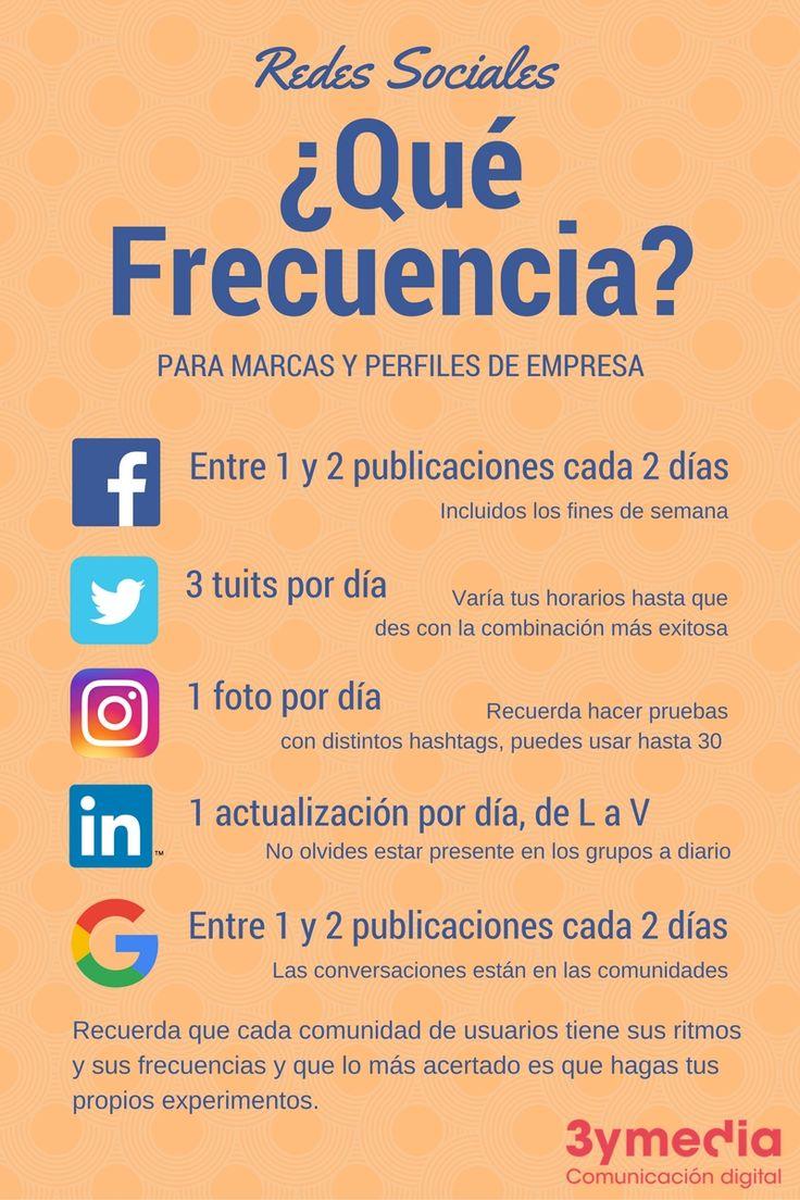 Frecuencia de publicación en redes sociales, cada cuánto publicar en redes sociales, cada uánto publicar en Facebook