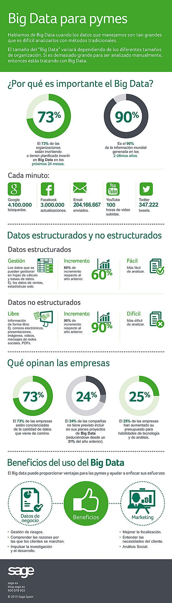 Big Data para pymes #infografia