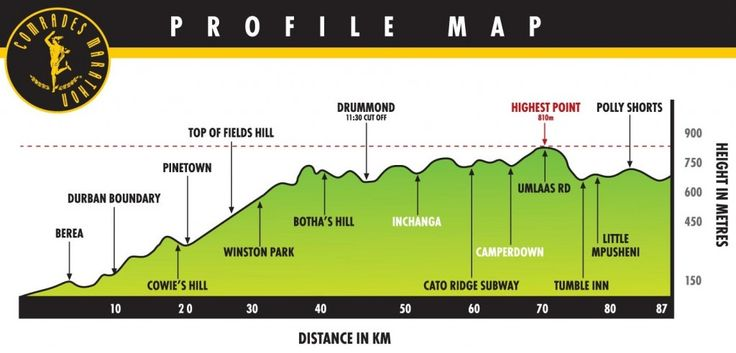 Comrades Marathon, the Ultimate Human Race. An UltraMarathon with history and tradition comparable to the Boston Marathon; 88K of willpower, tears and glory