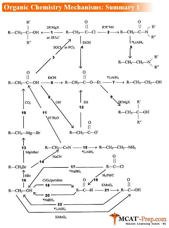 #MCAT: Organic Chemistry Mechanisms (Summary 1) http://www.goldstandard-mcat.com/organic-chemistry-mechanisms/