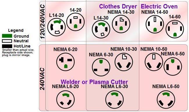 Soow Drop Cord Code National Electrical Code Google Search Electrical Code Electric Oven Clothes Dryer