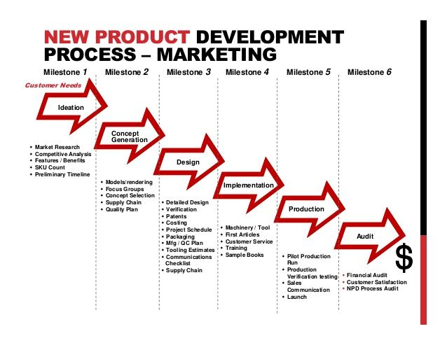 product design concept development - Google-Suche Product Design - sample production timeline