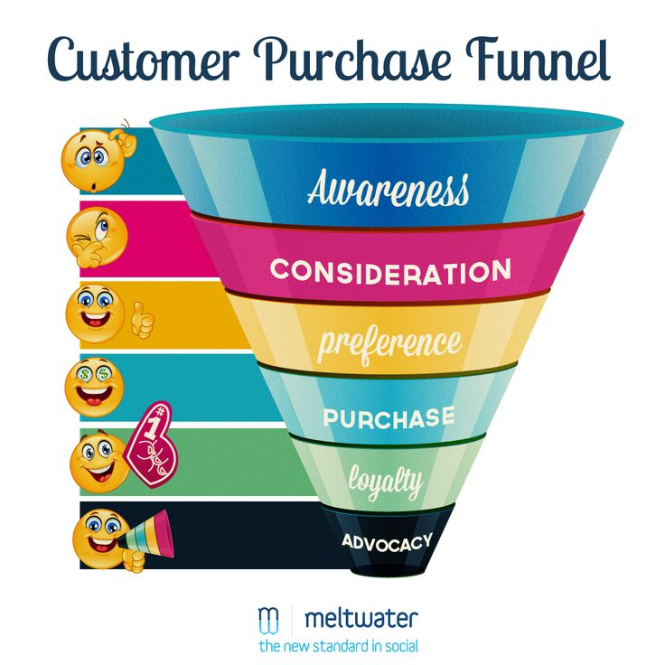 Customer purchase funnel! #awareness #consideration #preference #purchase #loyalty #advocacy #funnel #hk #hkpins