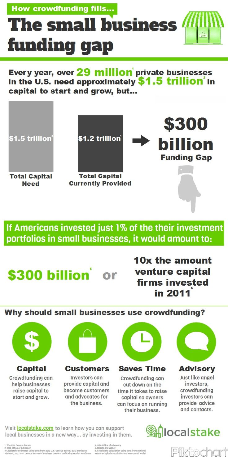 Localstake Crowdfunding Infographic: How Crowdfunding Fills the Small Business Funding Gap