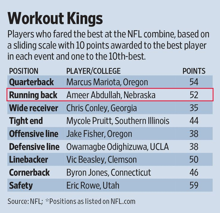 Which Players Won the NFL Scouting Combine? - WSJ