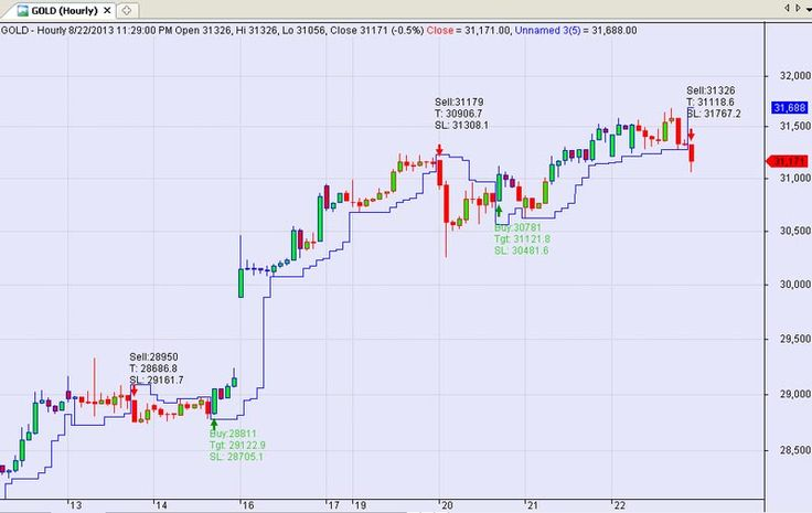 C trading system jobs