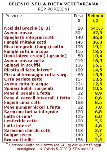 Selenio nella dieta vegetariana per porzioni (USDA)