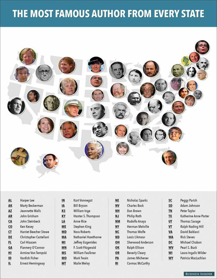 Most Famous Authors From Every State