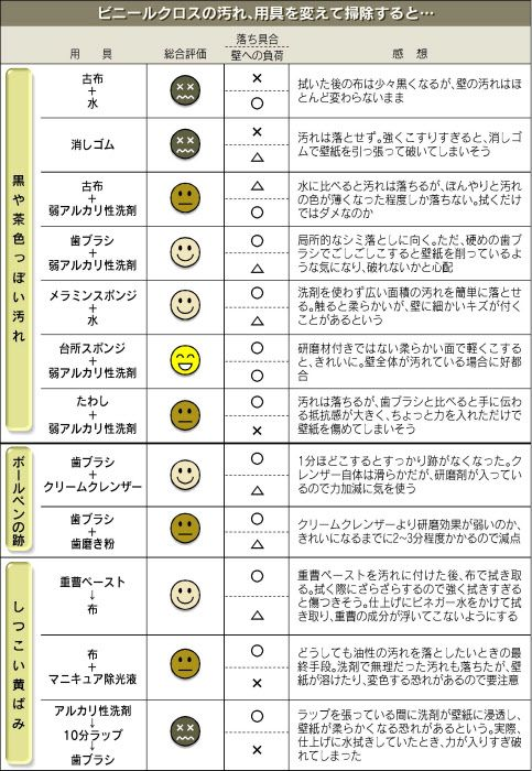 壁紙の汚れ、効率よく落としたい : 日本経済新聞